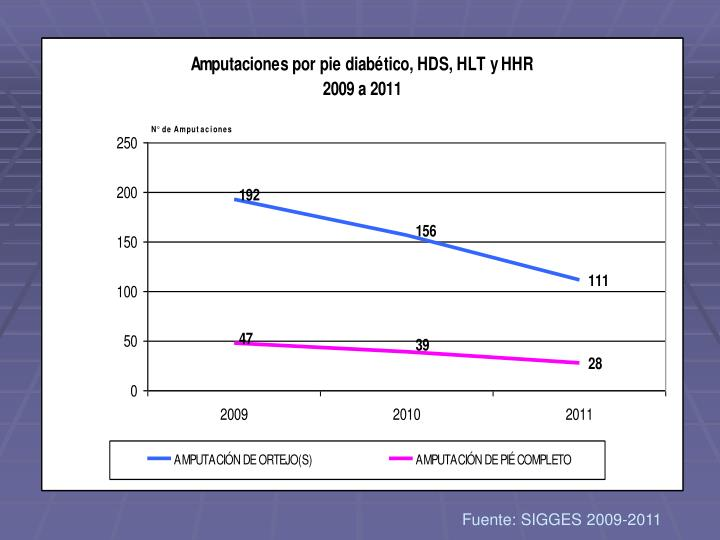 Fuente: SIGGES 2009-2011