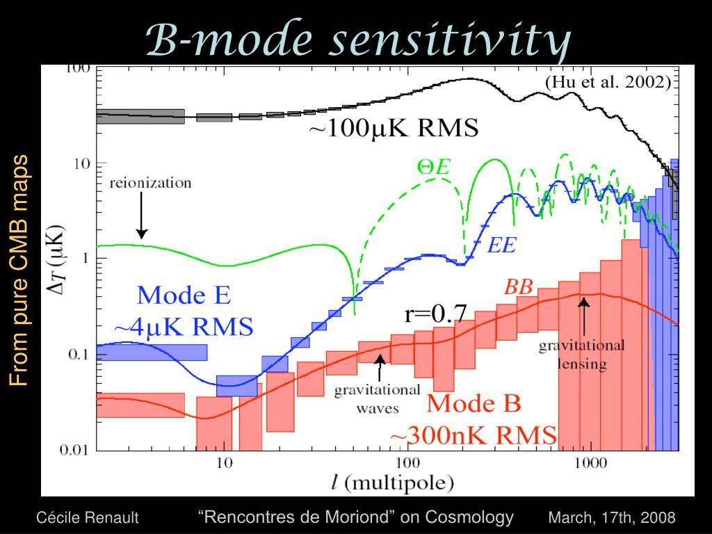 B-mode sensitivity