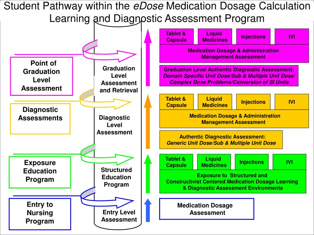 Pre-Registration Medication Dosage Calculation Diagnostic Assessment Programme