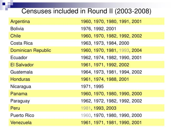 Censuses included in Round II (2003-2008)