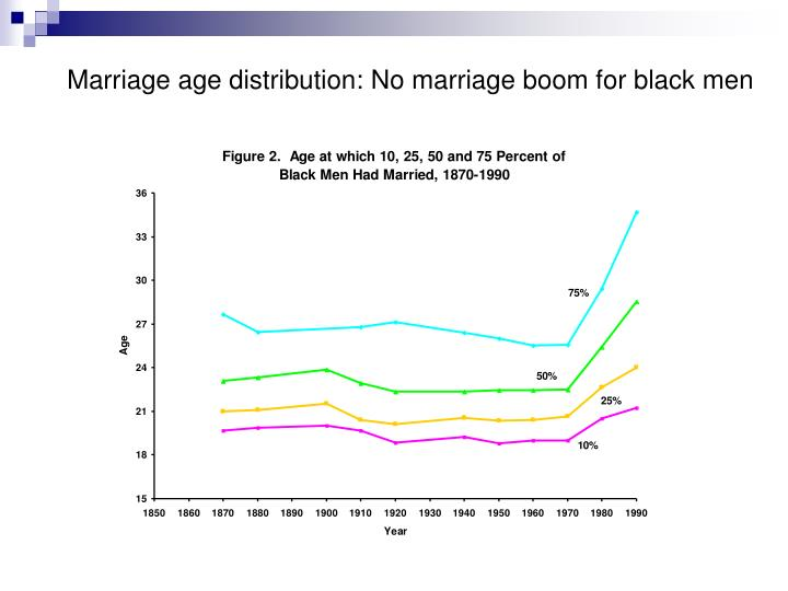 Marriage age distribution: No marriage boom for black men