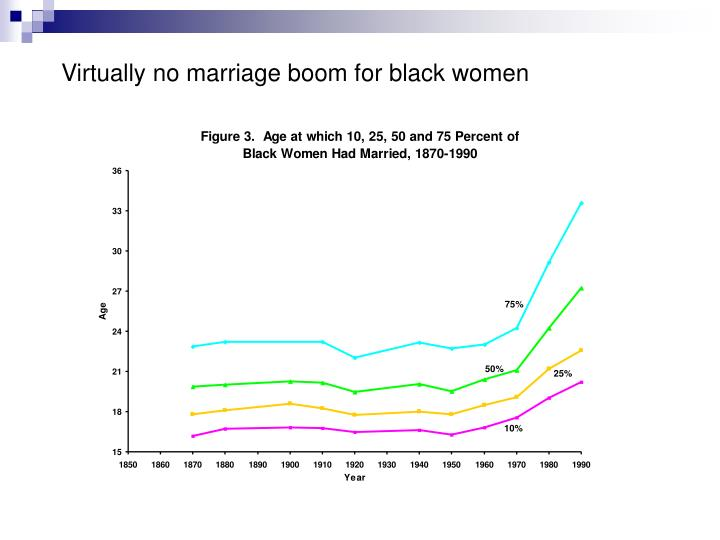 Virtually no marriage boom for black women