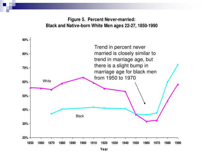 Trend in percent never married is closely similar to trend in marriage age, but there is a slight bump in marriage age for black men from 1950 to 1970