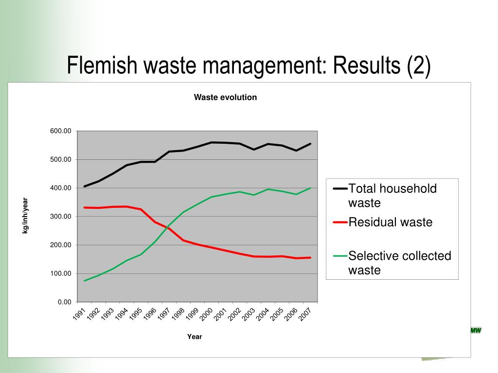 Flemish waste management: Results (2)