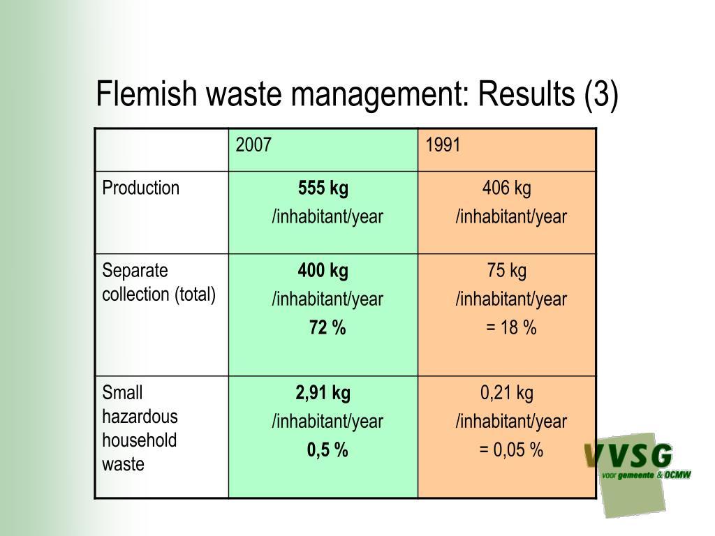 Flemish waste management: Results (3)