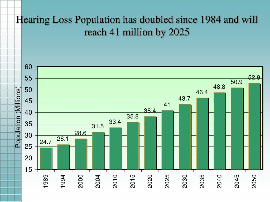 Hearing Loss Population has doubled since 1984 and will reach 41 million by 2025