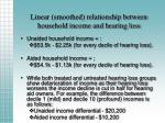 linear smoothed relationship between household income and hearing loss