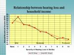 relationship between hearing loss and household income
