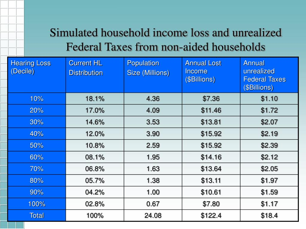 Simulated household income loss and unrealized Federal Taxes from non-aided households