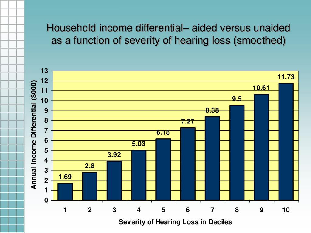 Household income differential– aided versus unaided