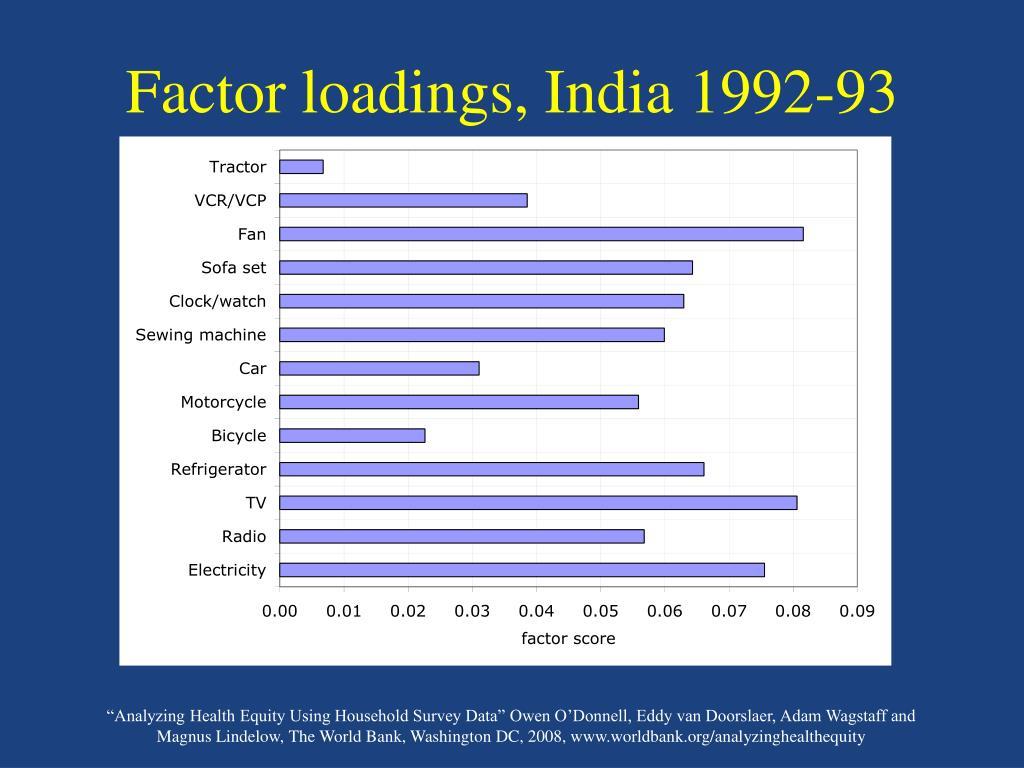 Factor loadings, India 1992-93