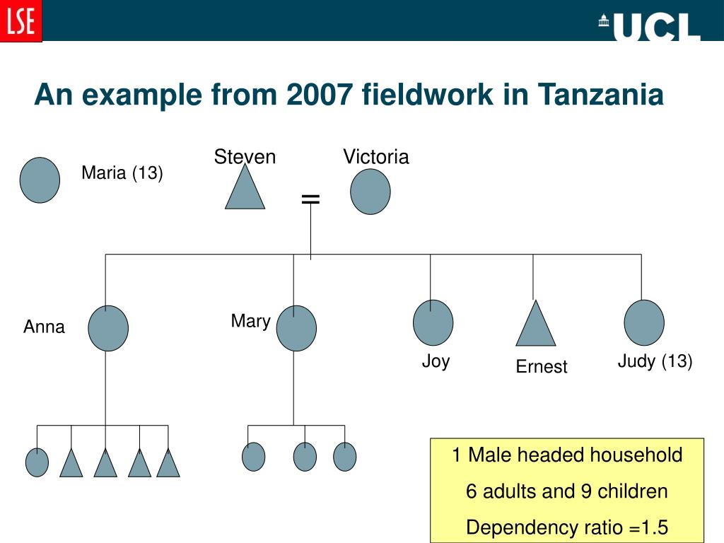 An example from 2007 fieldwork in Tanzania