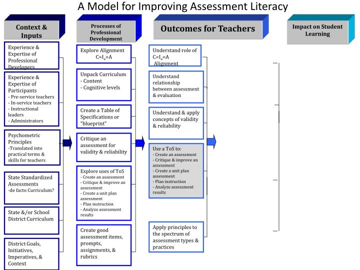A Model for Improving Assessment Literacy