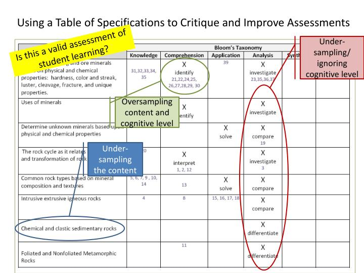 Using a Table of Specifications to Critique and Improve Assessments