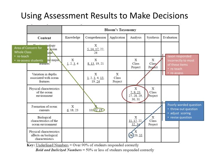 Using Assessment Results to Make Decisions