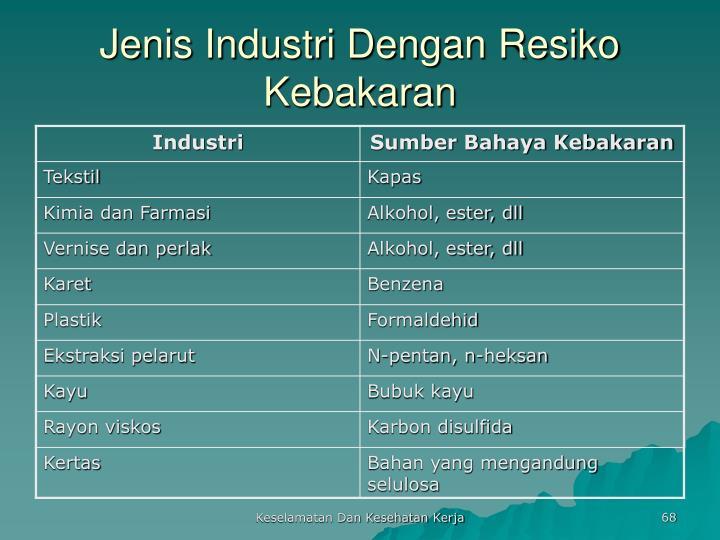 Jenis Industri Dengan Resiko Kebakaran