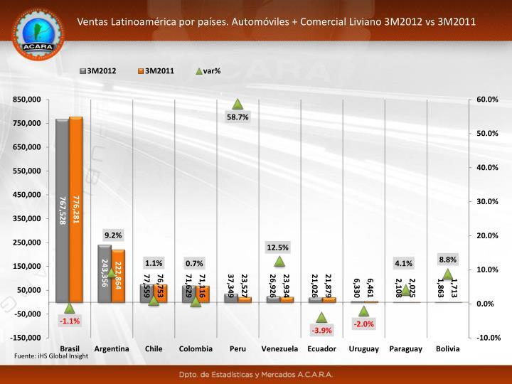 Ventas Latinoamérica por países. Automóviles + Comercial Liviano 3M2012 vs 3M2011