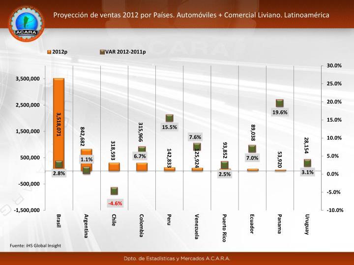 Proyección de ventas 2012 por Países. Automóviles + Comercial Liviano. Latinoamérica