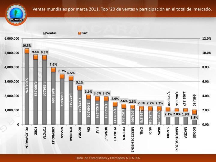 Ventas mundiales por marca 2011. Top '20 de ventas y participación en el total del mercado.