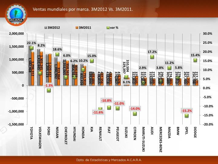 Ventas mundiales por marca. 3M2012 Vs. 3M2011.