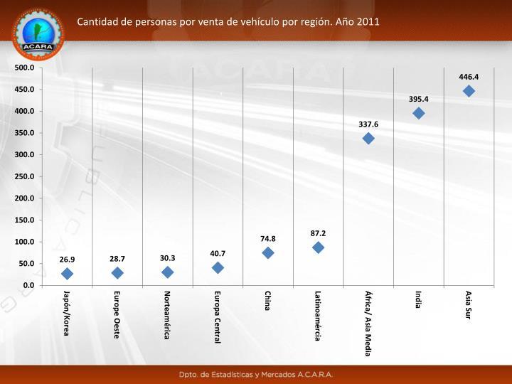 Cantidad de personas por venta de vehículo por región. Año 2011