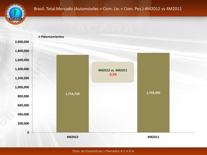 Brasil. Total Mercado (Automóviles + Com. Liv. + Com. Pes.) 4M2012 vs 4M2011