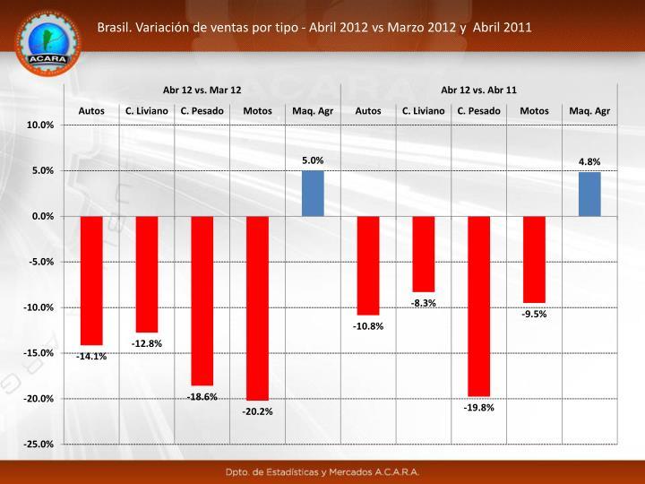 Brasil. Variación de ventas por tipo - Abril 2012 vs Marzo 2012 y  Abril 2011