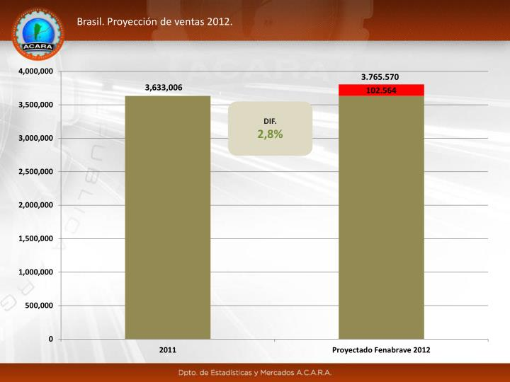 Brasil. Proyección de ventas 2012.