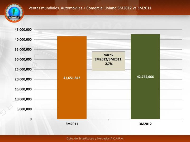 Ventas mundiales. Automóviles + Comercial Liviano 3M2012 vs 3M2011