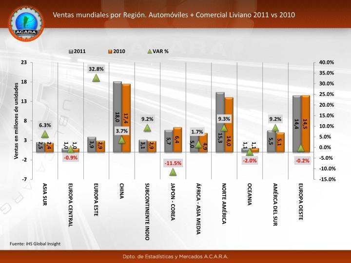 Ventas mundiales por Región. Automóviles + Comercial Liviano 2011 vs 2010