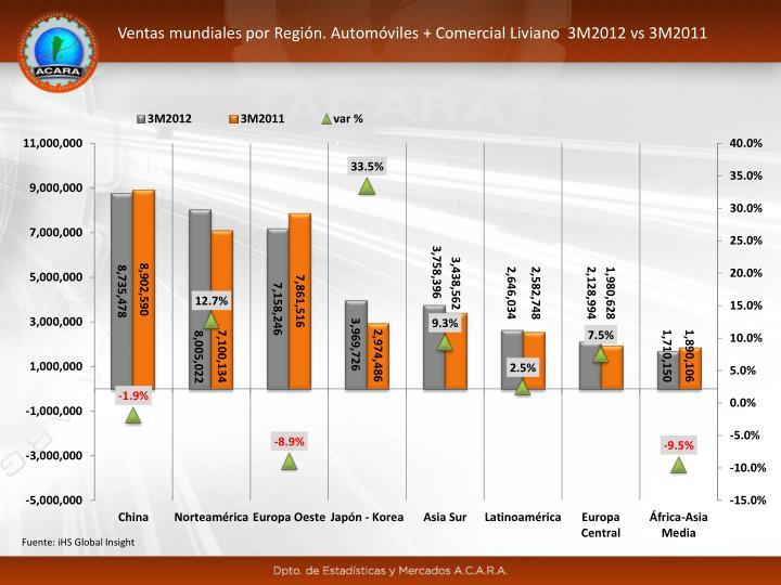 Ventas mundiales por Región. Automóviles + Comercial Liviano  3M2012 vs 3M2011