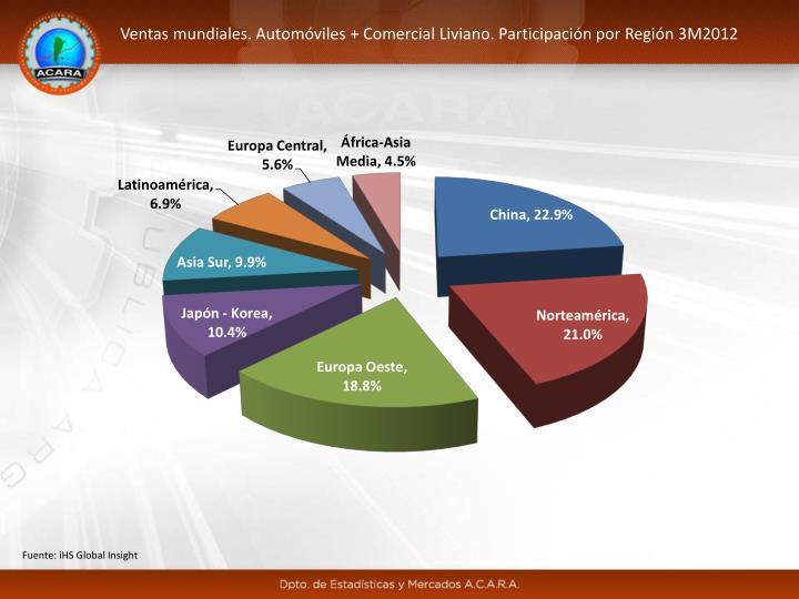 Ventas mundiales. Automóviles + Comercial Liviano. Participación por Región 3M2012