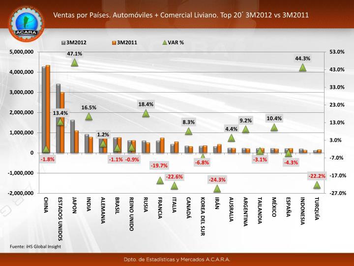 Ventas por Países. Automóviles + Comercial Liviano. Top 20´ 3M2012 vs 3M2011