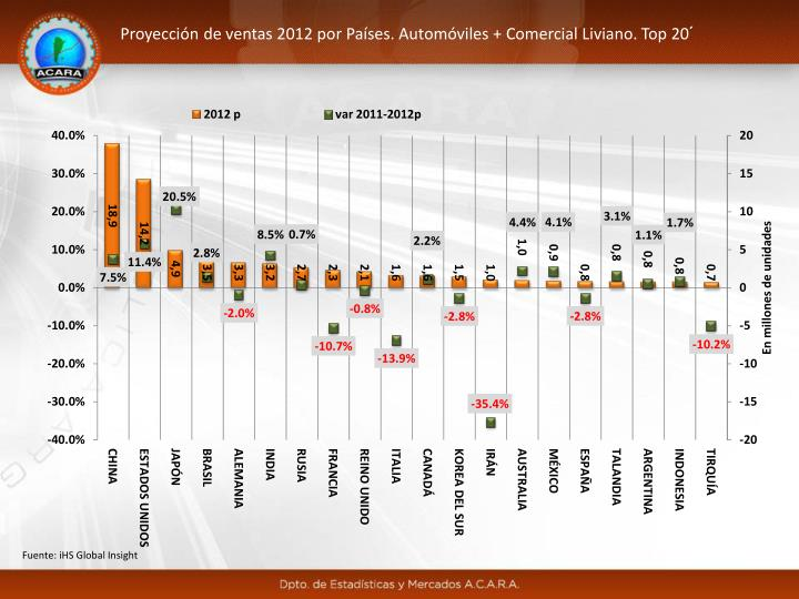 Proyección de ventas 2012 por Países. Automóviles + Comercial Liviano. Top 20´