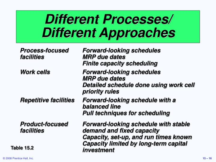Different Processes/ Different Approaches
