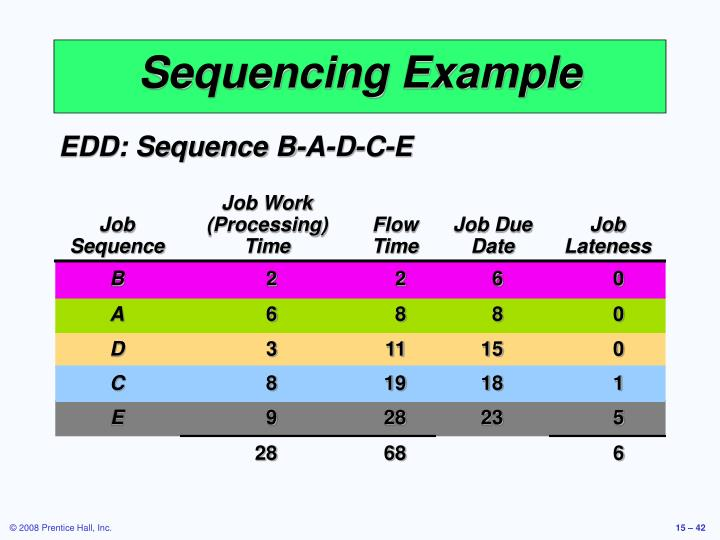 Sequencing Example