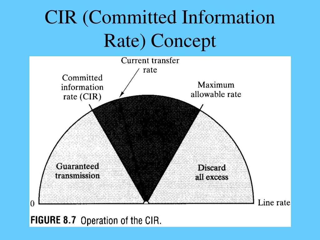 CIR (Committed Information Rate) Concept