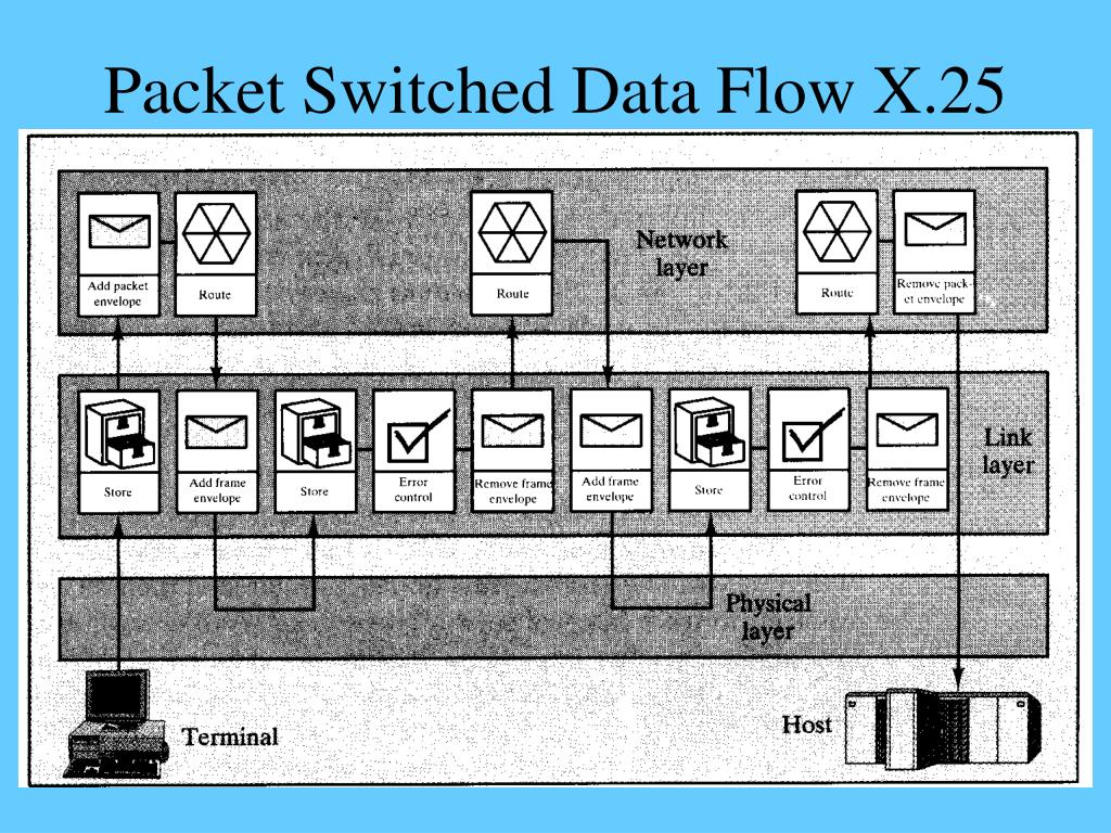 Packet Switched Data Flow X.25