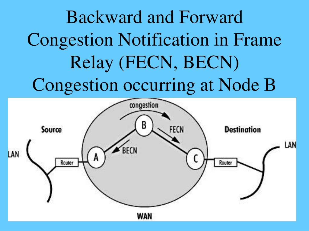 Backward and Forward Congestion Notification in Frame Relay (FECN, BECN)