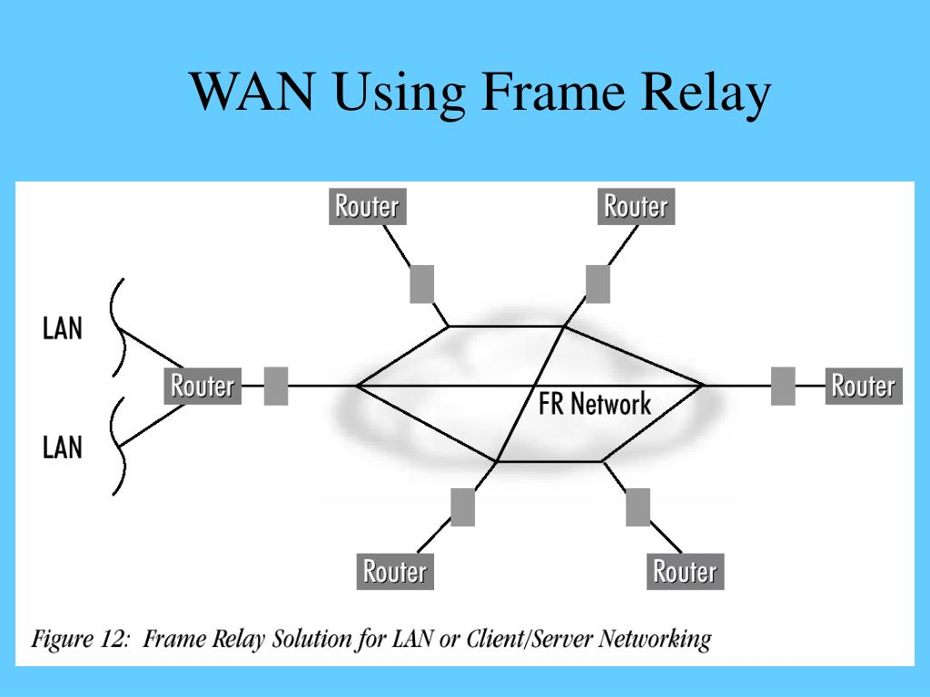 WAN Using Frame Relay