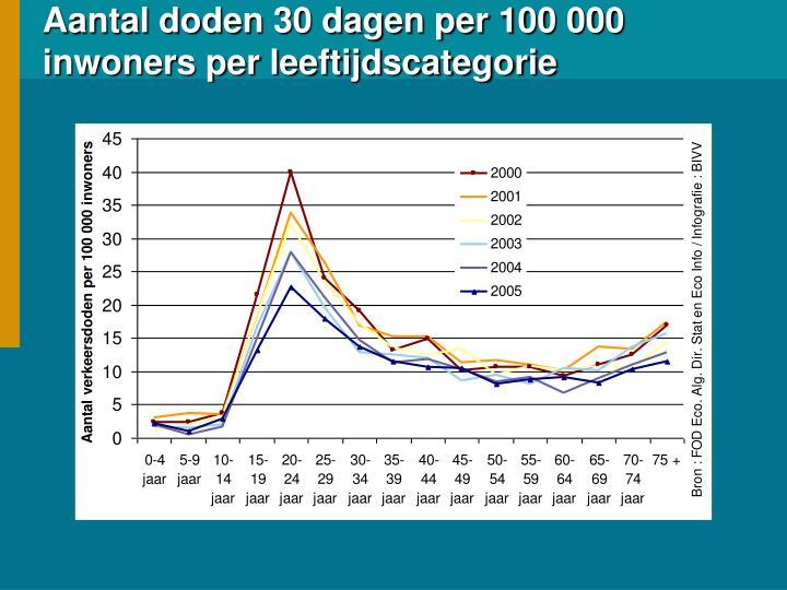 Aantal doden 30 dagen per 100 000 inwoners per leeftijdscategorie