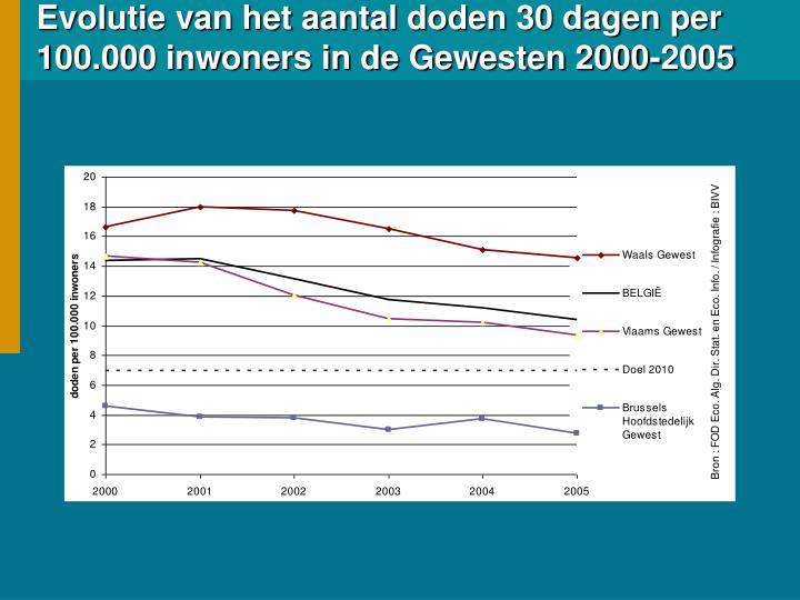 Evolutie van het aantal doden 30 dagen per 100.000 inwoners in de Gewesten 2000-2005