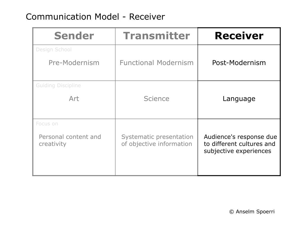 Communication Model - Receiver