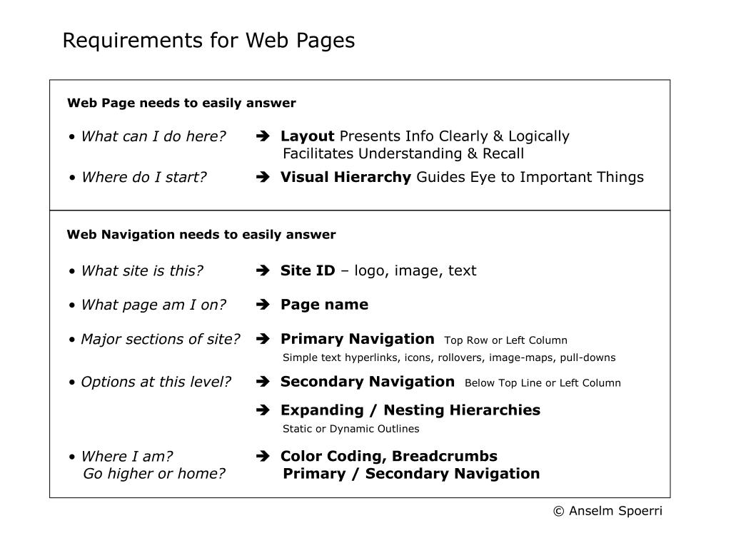 Requirements for Web Pages
