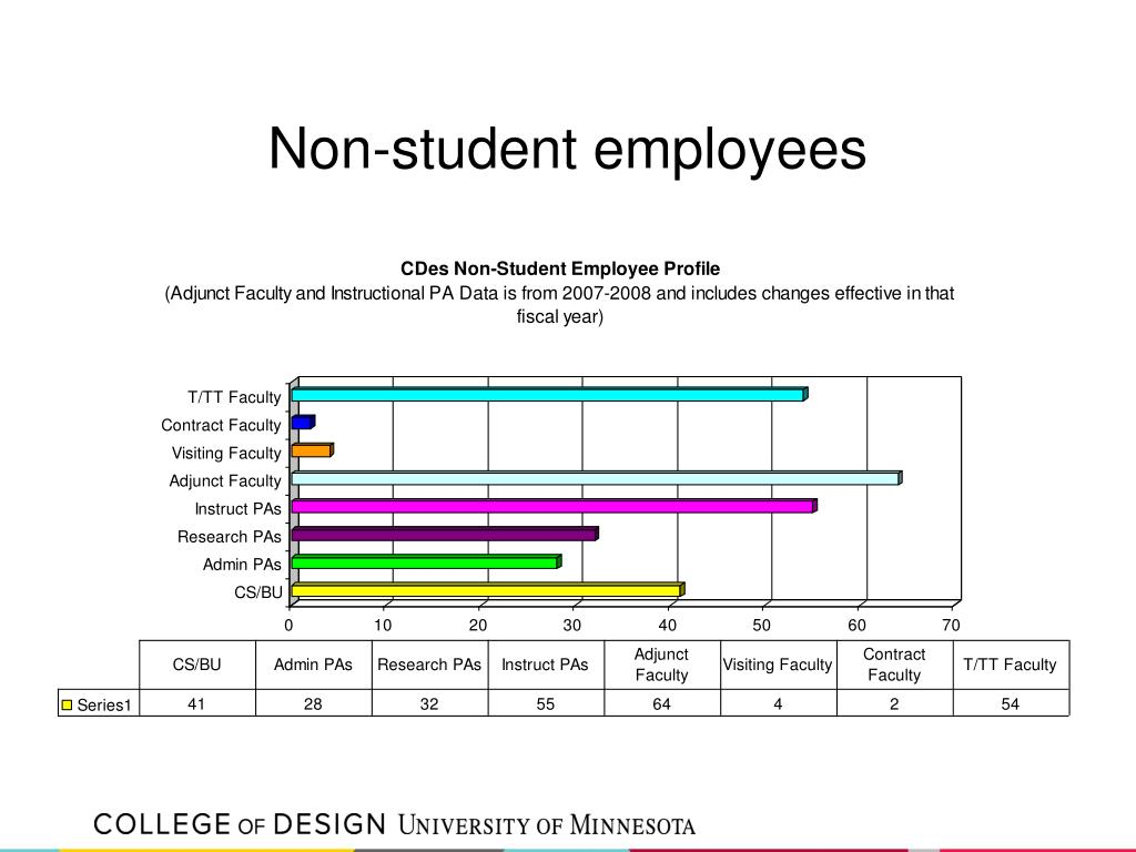 Non-student employees
