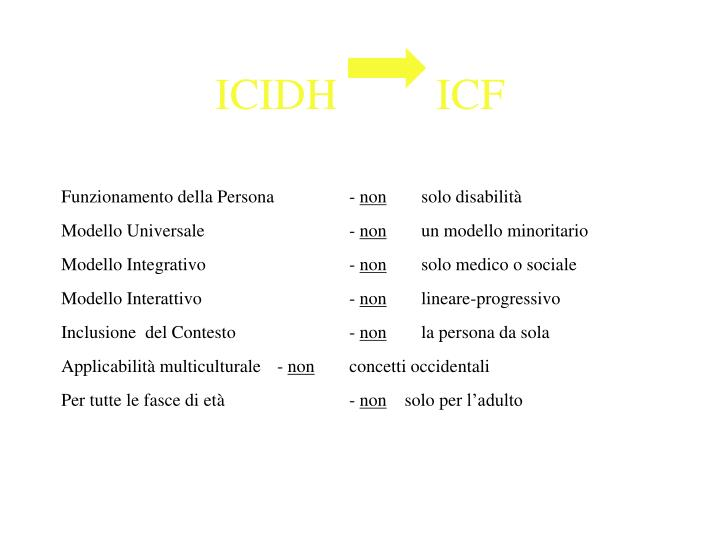 ICIDH         ICF