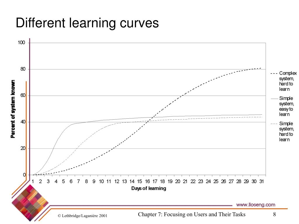 Different learning curves