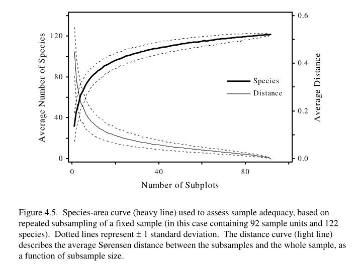Figure 4.5.  Species-area curve (heavy line) used to assess sample adequacy, based on  repeated subsampling of a fixed sample (in this case containing 92 sample units and 122 species).  Dotted lines represent