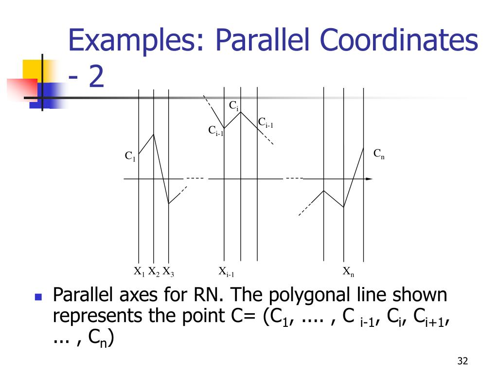 Examples: Parallel Coordinates - 2