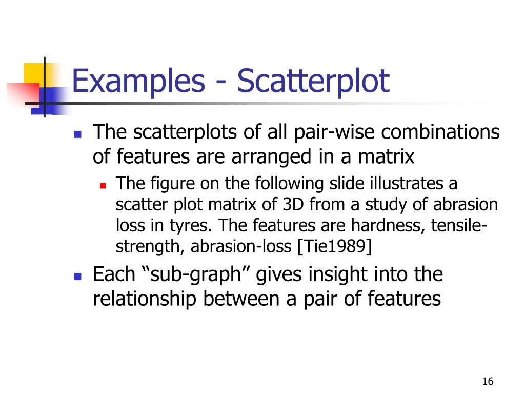 Examples - Scatterplot